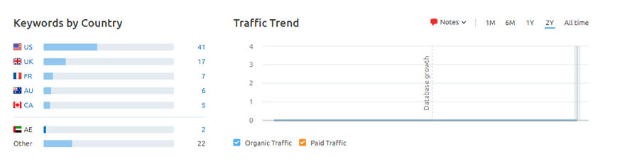 Organic keywords bringing in Audience by country